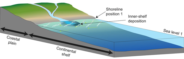 Sedimentary deposition in a deep water marine environment.